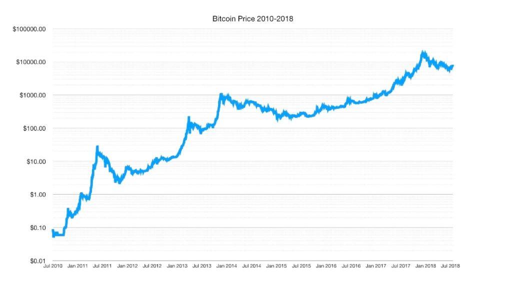 Wykres ceny bitcoina od jego początku